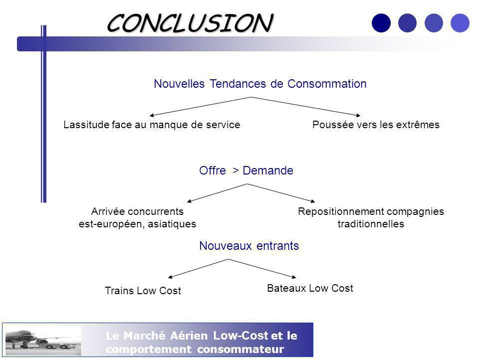 CONCLUSION Nouvelles Tendances de Consommation Offre > Demande