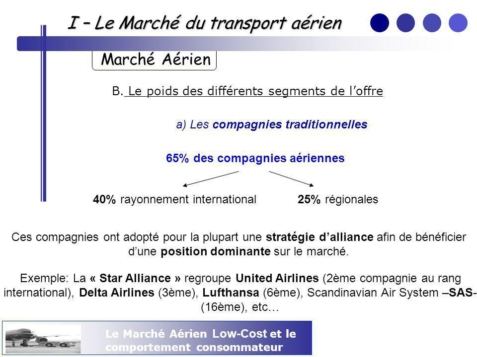 65% des compagnies aériennes
