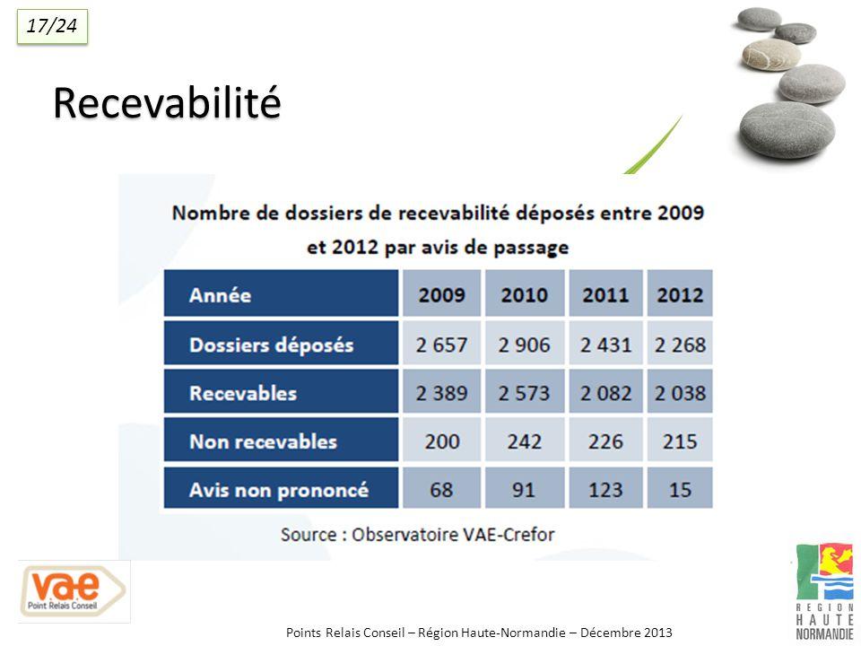 Points Relais Conseil – Région Haute-Normandie – Décembre 2013