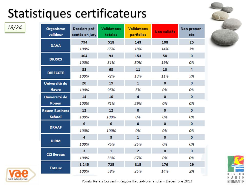 Statistiques certificateurs