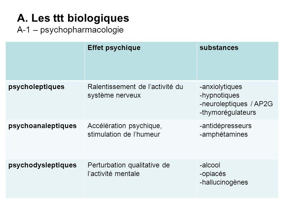 A. Les ttt biologiques A-1 – psychopharmacologie
