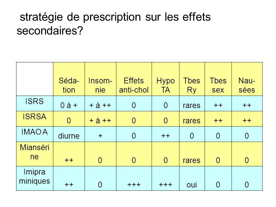 stratégie de prescription sur les effets secondaires