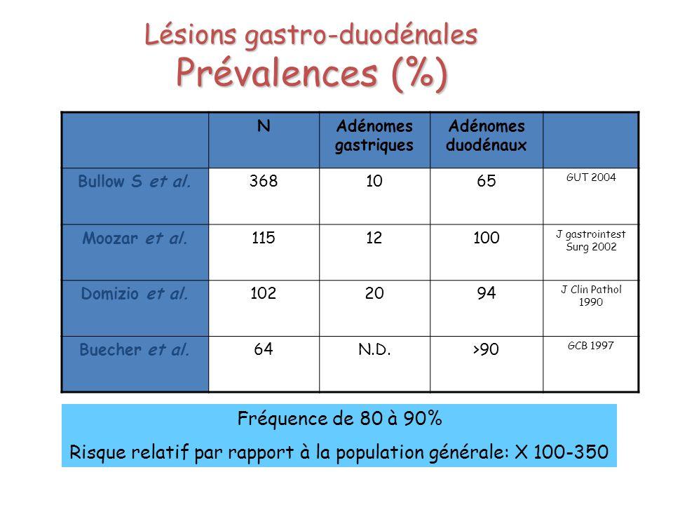 Lésions gastro-duodénales Prévalences (%)