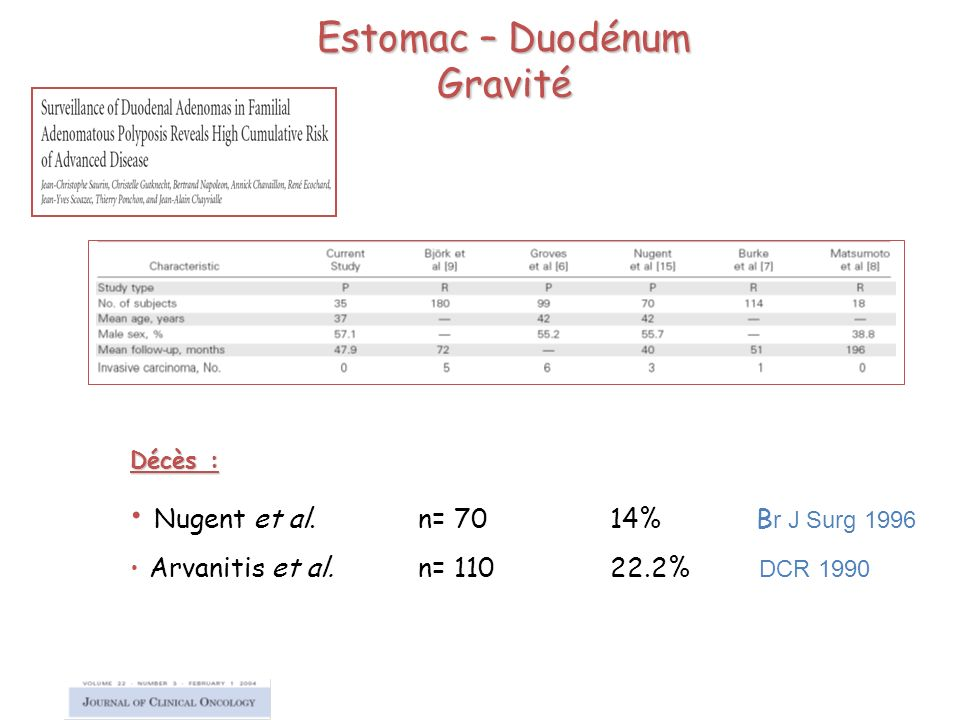 Estomac – Duodénum Gravité