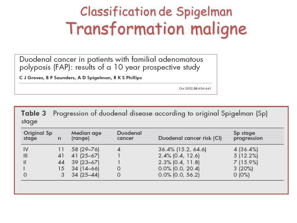 Classification de Spigelman Transformation maligne