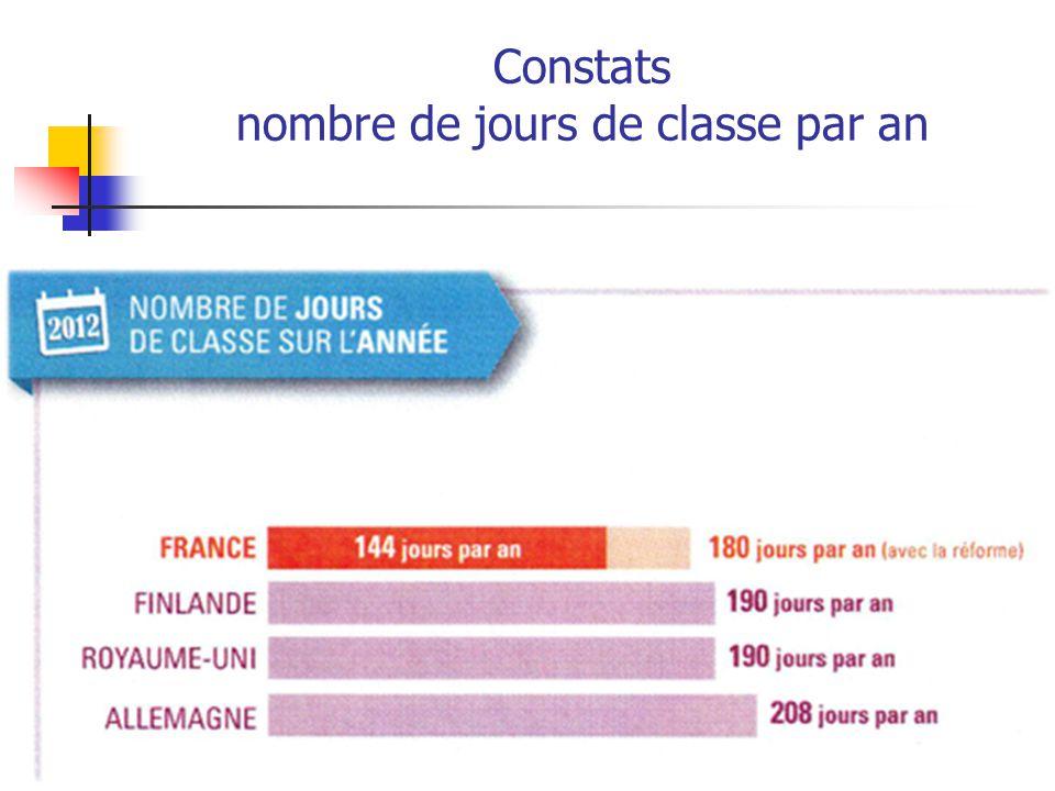 Constats nombre de jours de classe par an