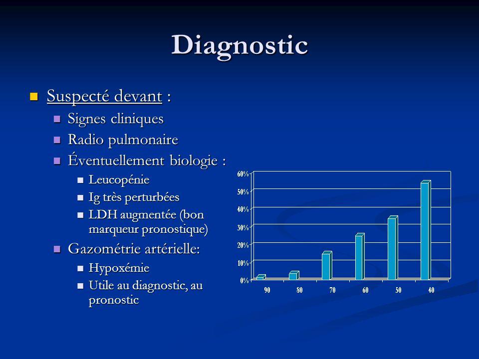 Diagnostic Suspecté devant : Signes cliniques Radio pulmonaire