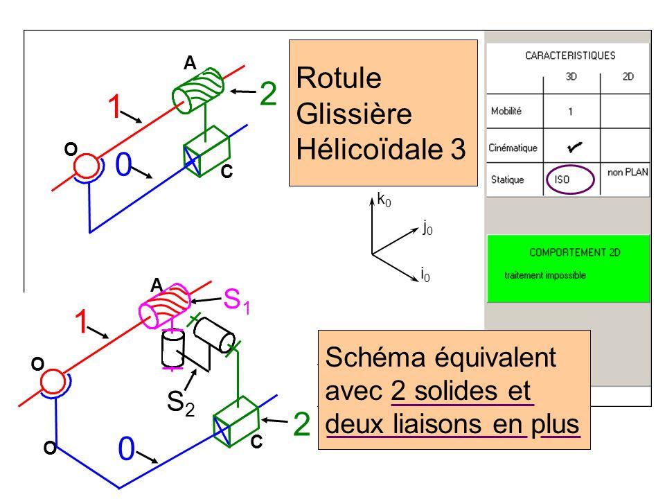 2 1 1 2 Rotule Glissière Hélicoïdale 3 S1