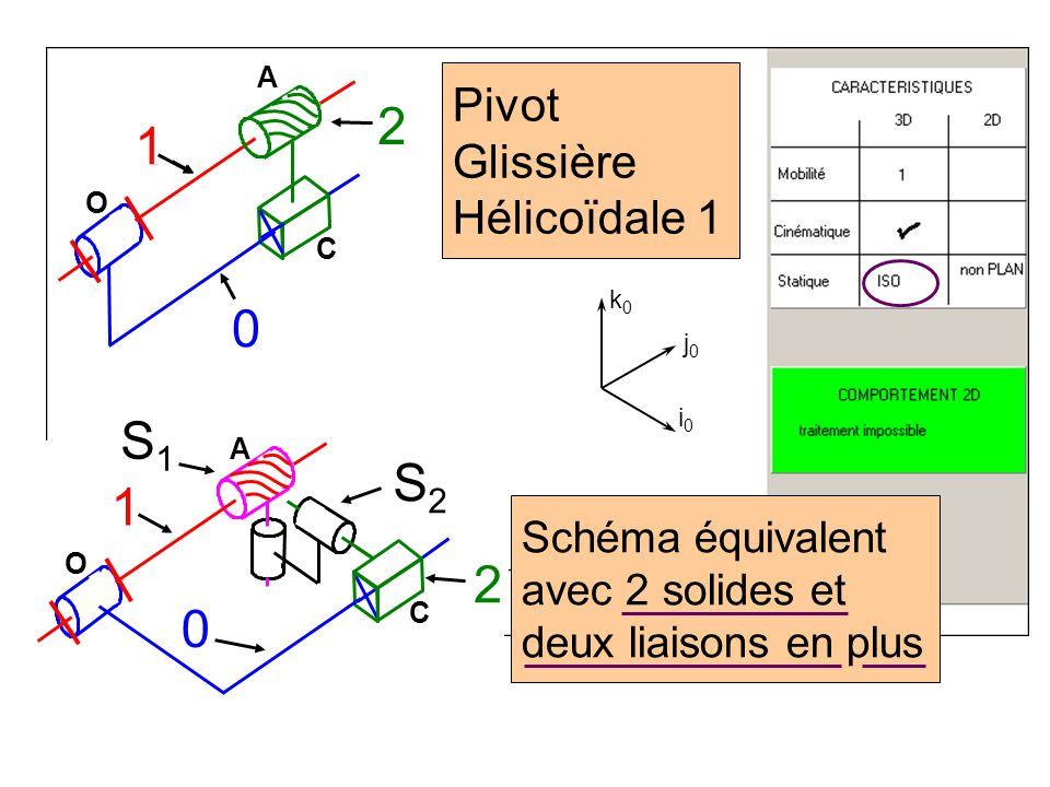 2 1 S1 S2 1 2 Pivot Glissière Hélicoïdale 1