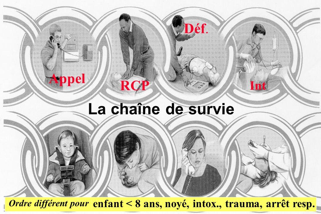 La chaîne de survie Déf. Appel RCP Int