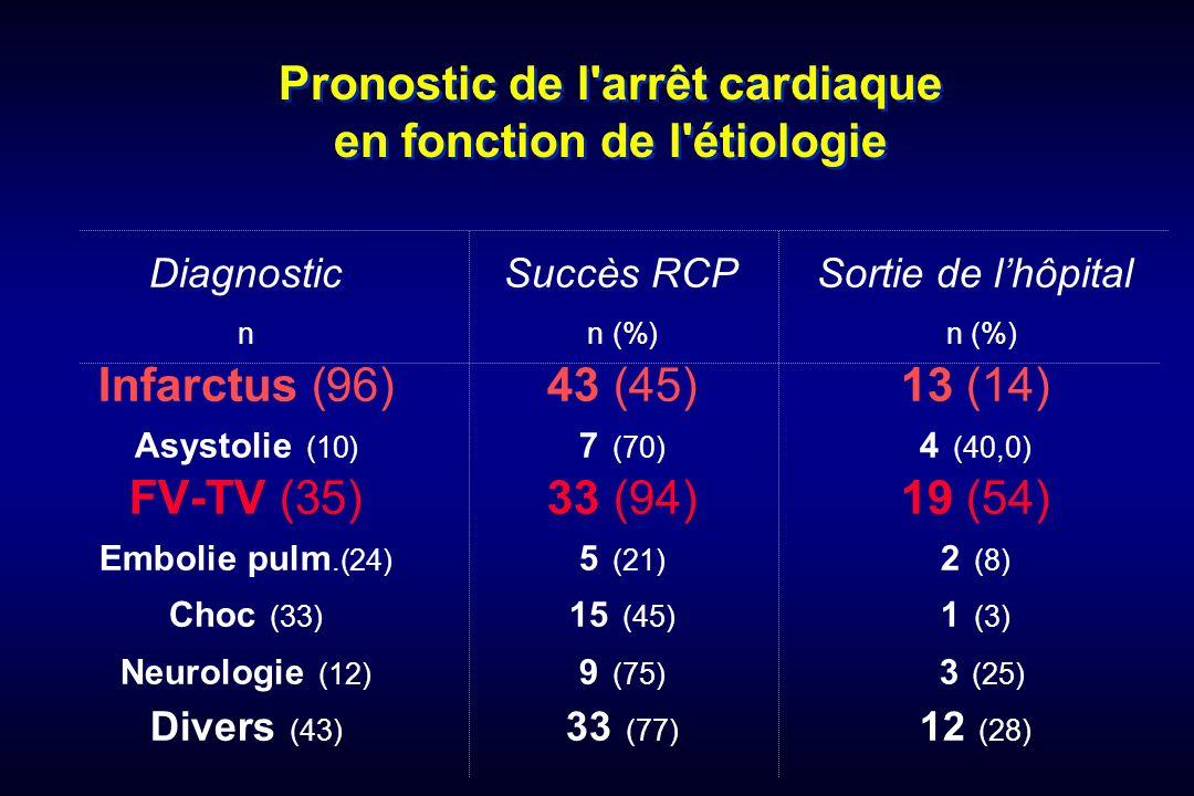 Pronostic de l arrêt cardiaque en fonction de l étiologie