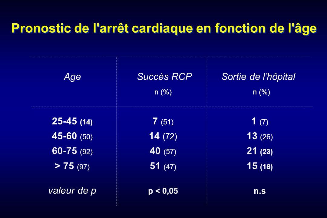 Pronostic de l arrêt cardiaque en fonction de l âge