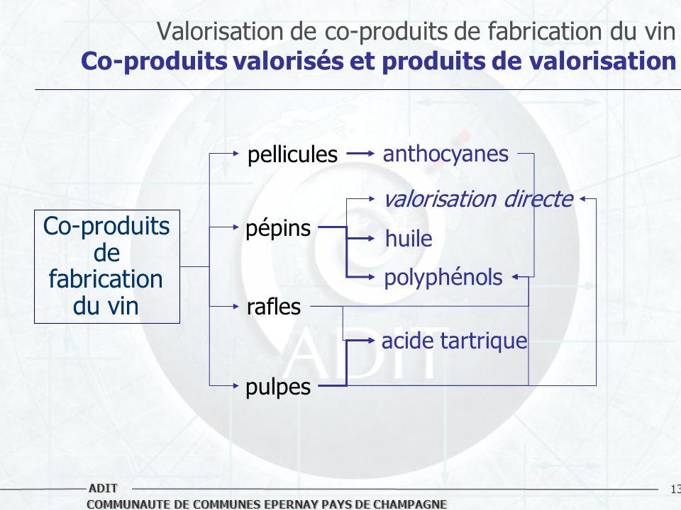 Co-produits de fabrication du vin