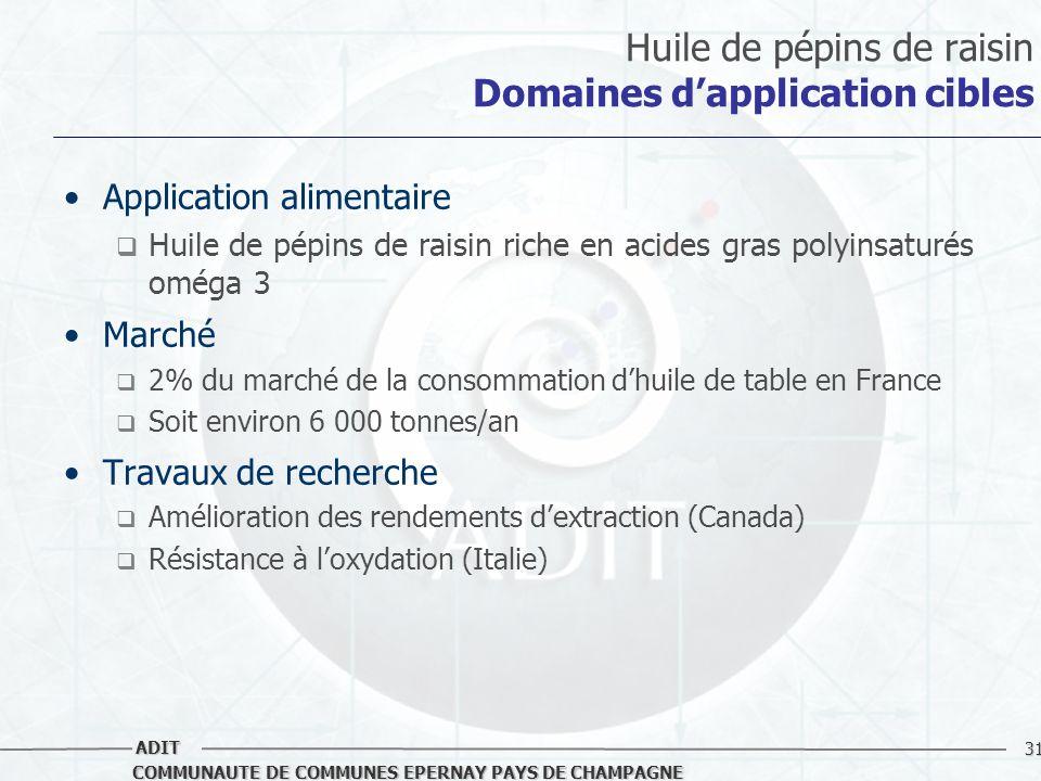 Huile de pépins de raisin Domaines d'application cibles
