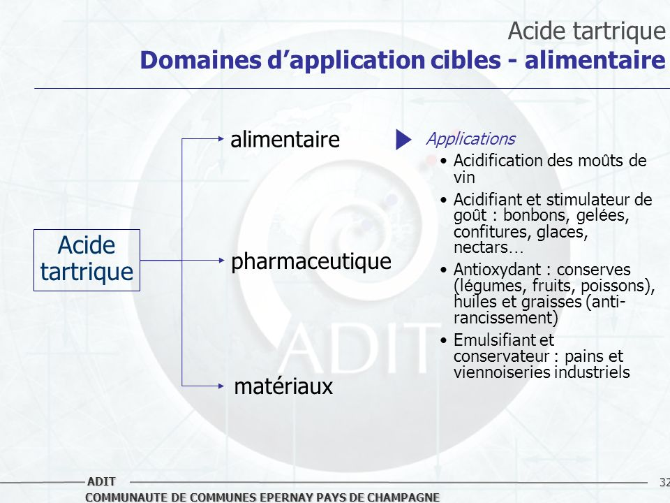 Acide tartrique Domaines d'application cibles - alimentaire