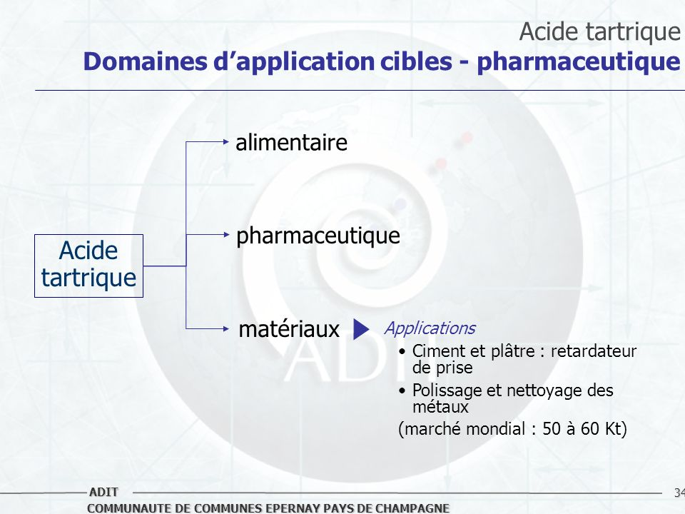 Acide tartrique Domaines d'application cibles - pharmaceutique