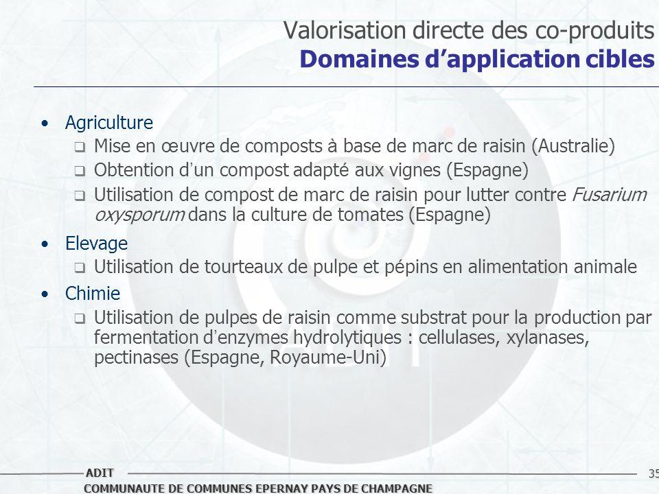 Valorisation directe des co-produits Domaines d'application cibles