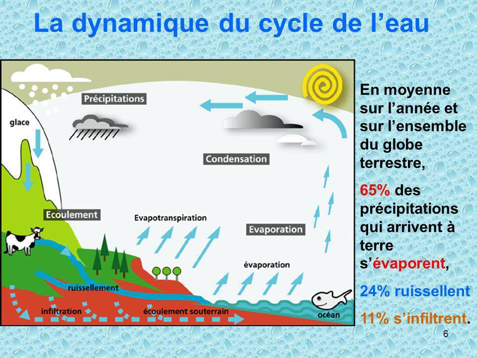 La dynamique du cycle de l'eau