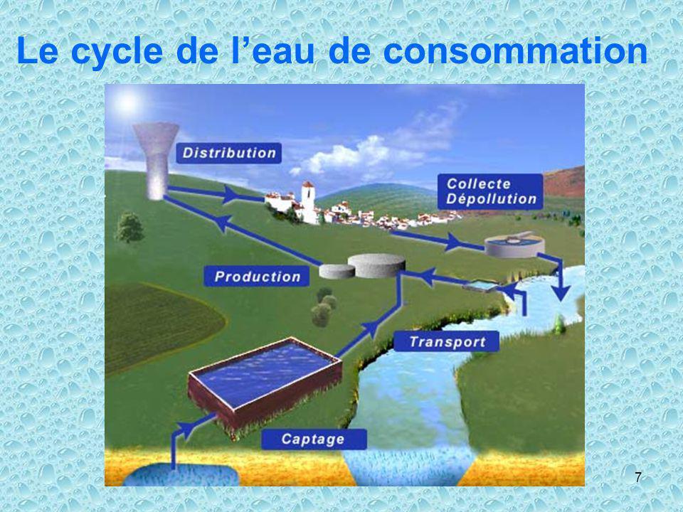 Le cycle de l'eau de consommation