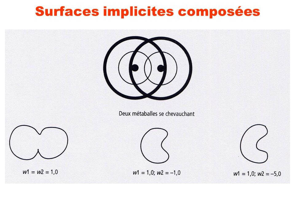 Surfaces implicites composées