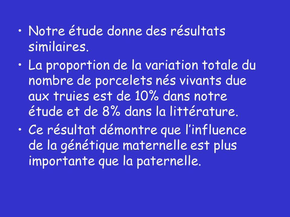 Notre étude donne des résultats similaires.