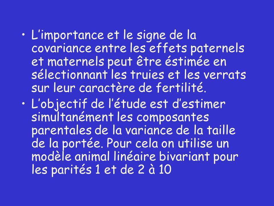 L'importance et le signe de la covariance entre les effets paternels et maternels peut être éstimée en sélectionnant les truies et les verrats sur leur caractère de fertilité.