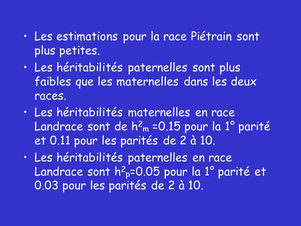 Les estimations pour la race Piétrain sont plus petites.
