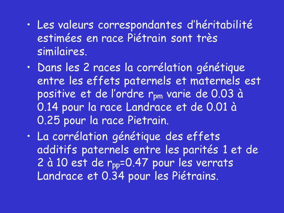 Les valeurs correspondantes d'héritabilité estimées en race Piétrain sont très similaires.