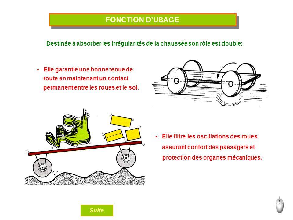 FONCTION D'USAGE Destinée à absorber les irrégularités de la chaussée son rôle est double: - Elle garantie une bonne tenue de.
