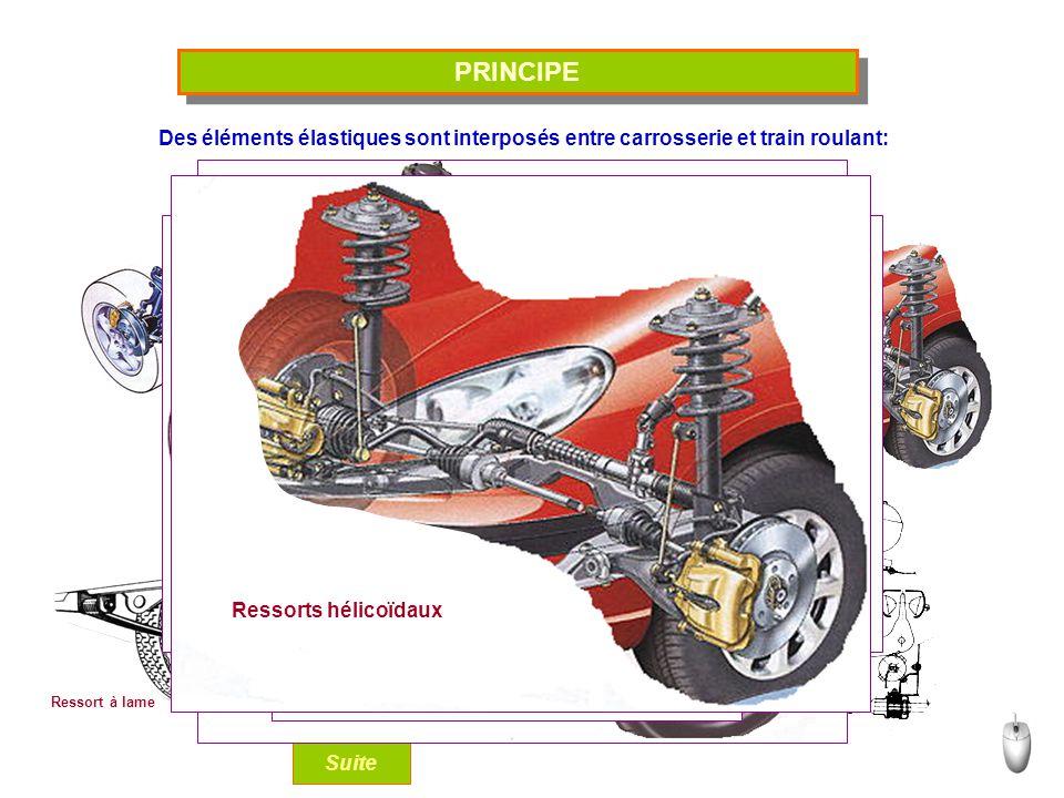 PRINCIPE Des éléments élastiques sont interposés entre carrosserie et train roulant: Masse de gaz.