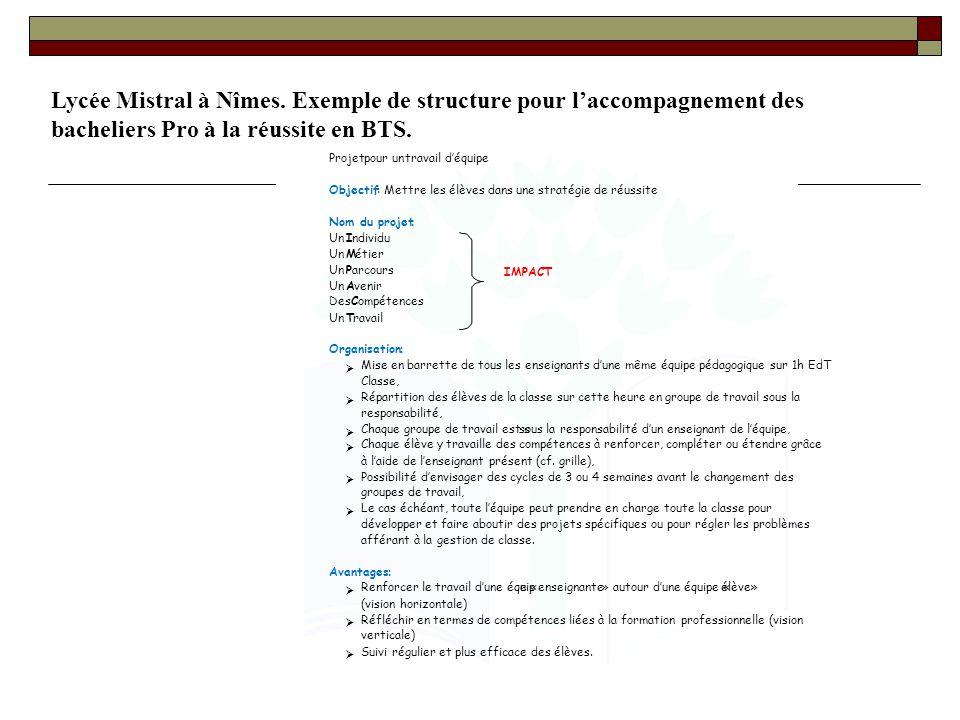 Lycée Mistral à Nîmes. Exemple de structure pour l'accompagnement des bacheliers Pro à la réussite en BTS.