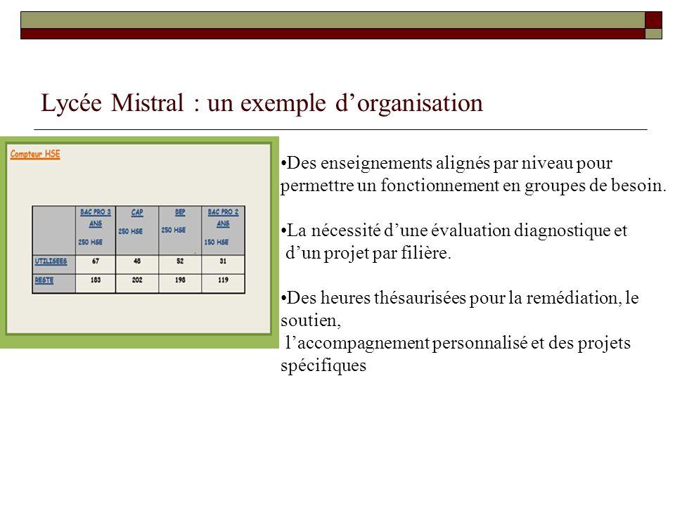 Lycée Mistral : un exemple d'organisation