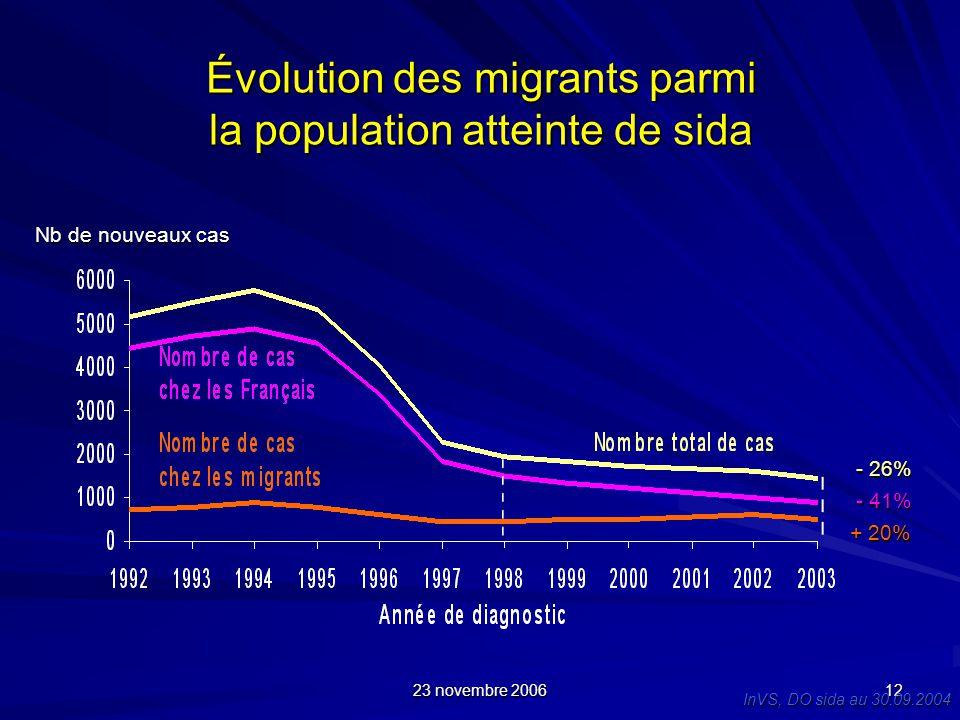 Évolution des migrants parmi la population atteinte de sida