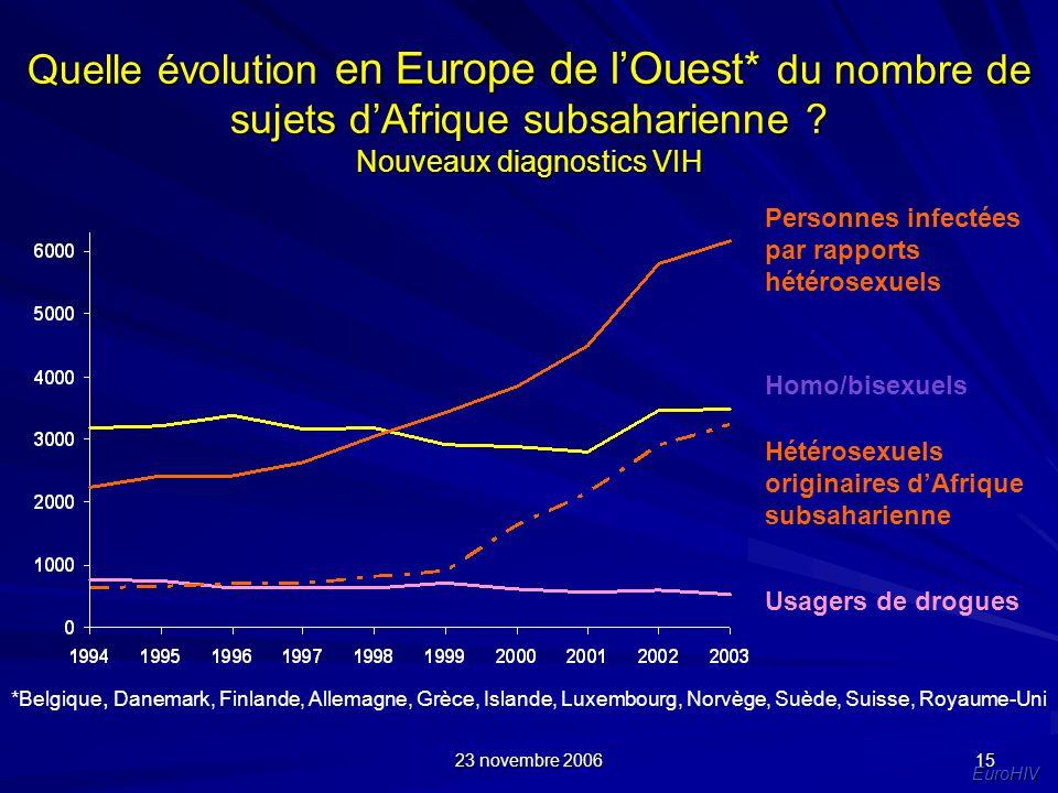 Nouveaux diagnostics VIH