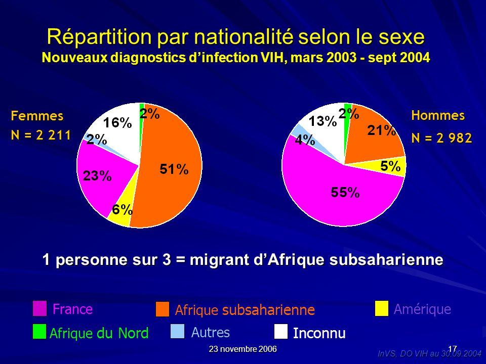 1 personne sur 3 = migrant d'Afrique subsaharienne