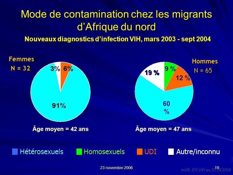 Mode de contamination chez les migrants d'Afrique du nord Nouveaux diagnostics d'infection VIH, mars 2003 - sept 2004