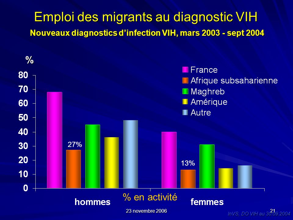 Emploi des migrants au diagnostic VIH Nouveaux diagnostics d'infection VIH, mars 2003 - sept 2004