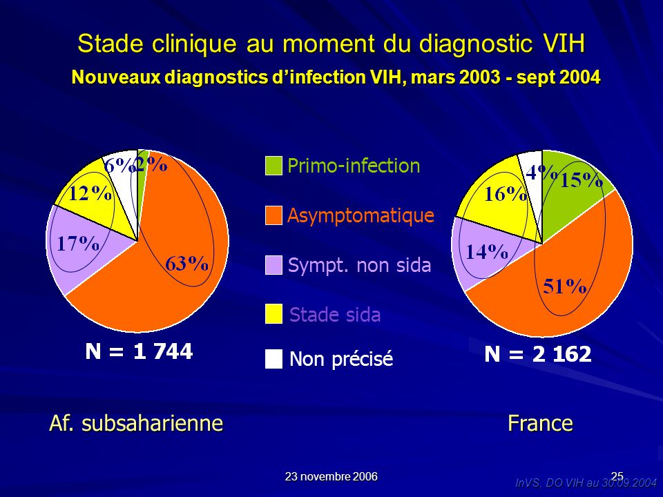 Stade clinique au moment du diagnostic VIH Nouveaux diagnostics d'infection VIH, mars 2003 - sept 2004