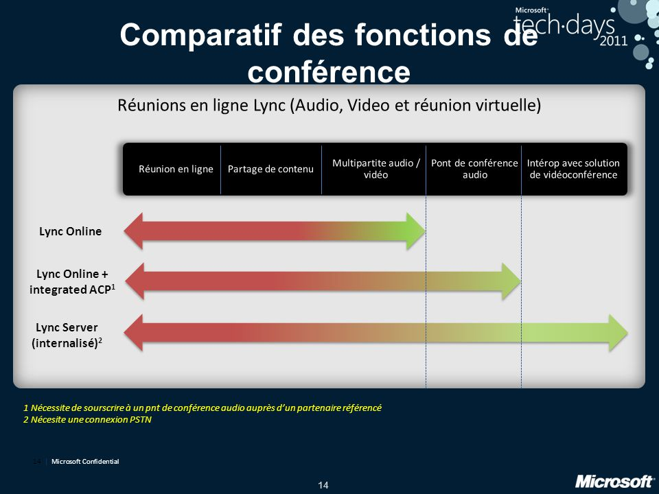 Comparatif des fonctions de conférence
