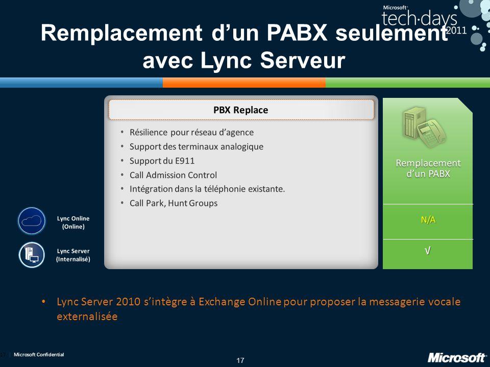 Remplacement d'un PABX seulement avec Lync Serveur