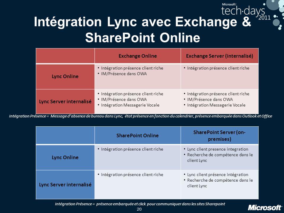 Intégration Lync avec Exchange & SharePoint Online