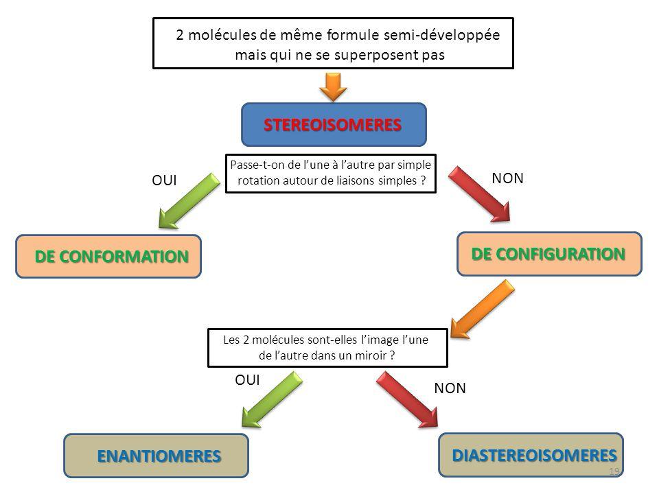 STEREOISOMERES DE CONFIGURATION DE CONFORMATION ENANTIOMERES