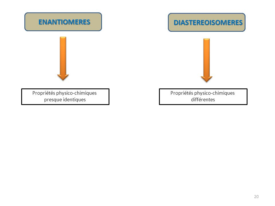 ENANTIOMERES DIASTEREOISOMERES Propriétés physico-chimiques