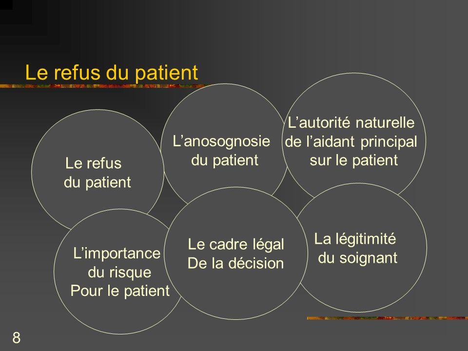 Le refus du patient L'autorité naturelle de l'aidant principal