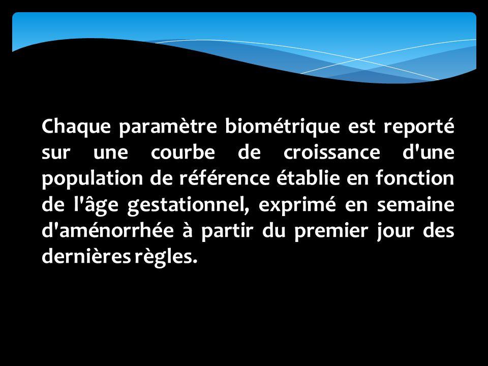 Chaque paramètre biométrique est reporté sur une courbe de croissance d une population de référence établie en fonction de l âge gestationnel, exprimé en semaine d aménorrhée à partir du premier jour des dernières règles.