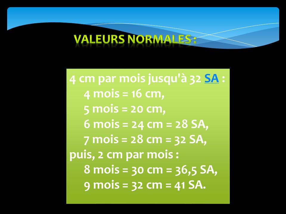 Valeurs normales : 4 cm par mois jusqu à 32 SA : 4 mois = 16 cm, 5 mois = 20 cm, 6 mois = 24 cm = 28 SA,
