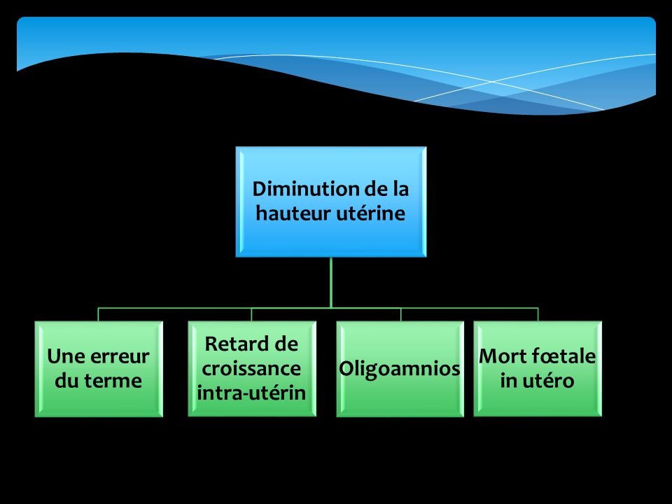 Diminution de la hauteur utérine Retard de croissance intra-utérin