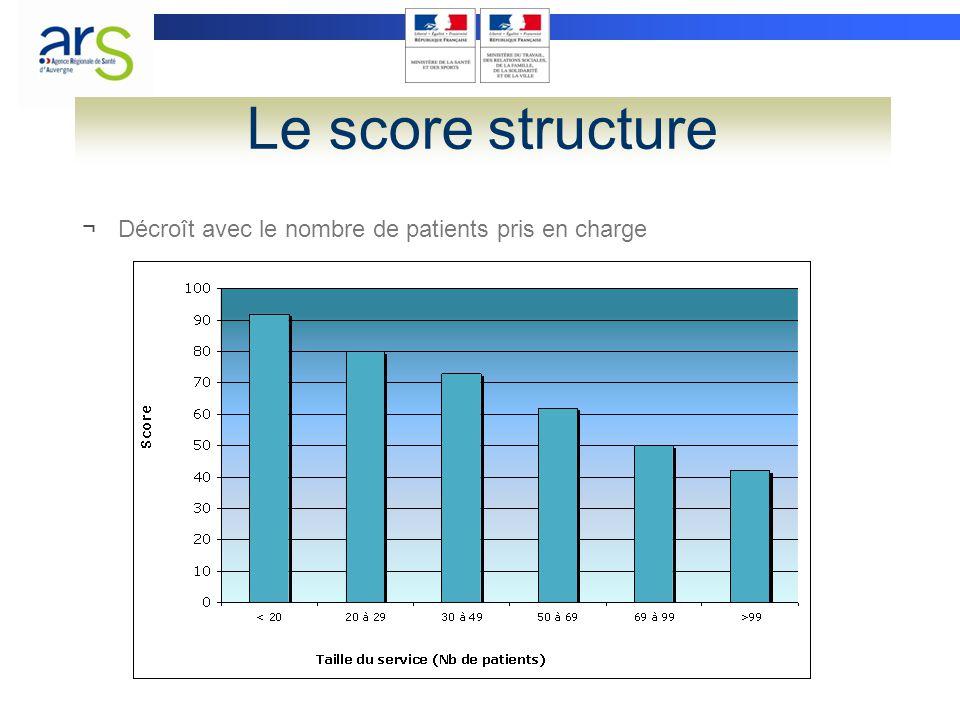 Le score structure Décroît avec le nombre de patients pris en charge