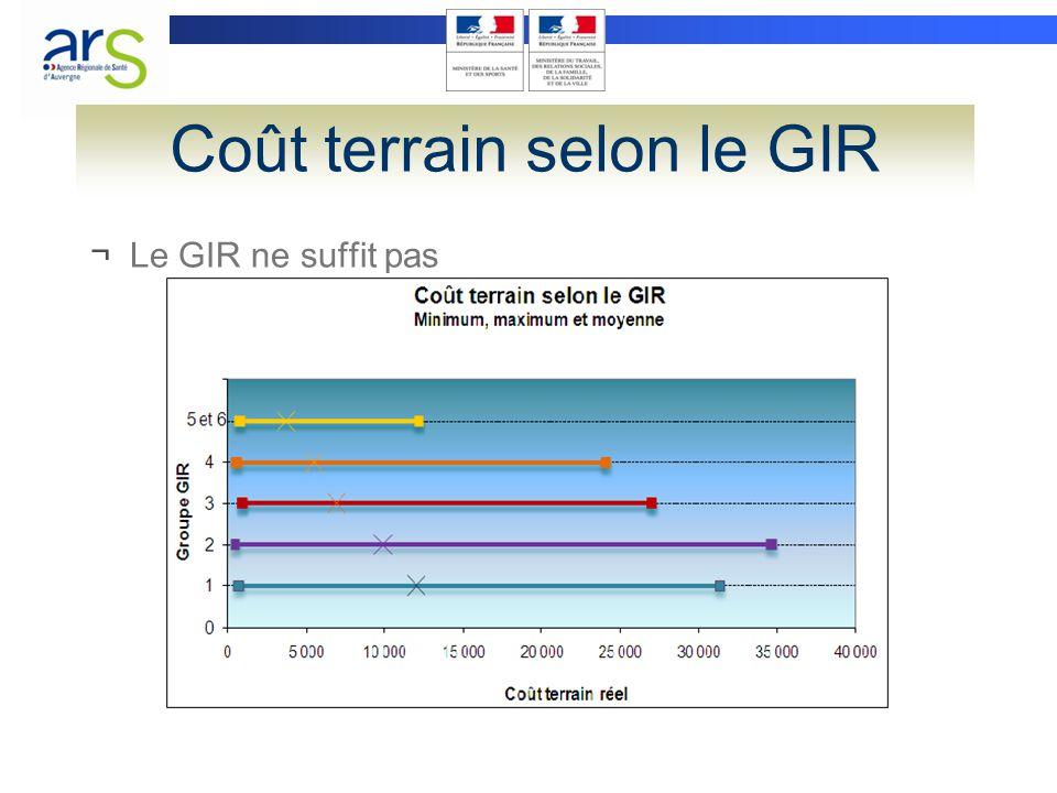 Coût terrain selon le GIR