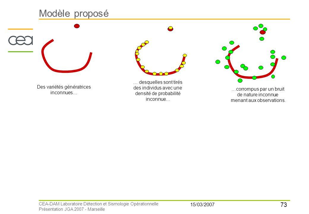 Modèle proposé 15/03/2007 … desquelles sont tirés